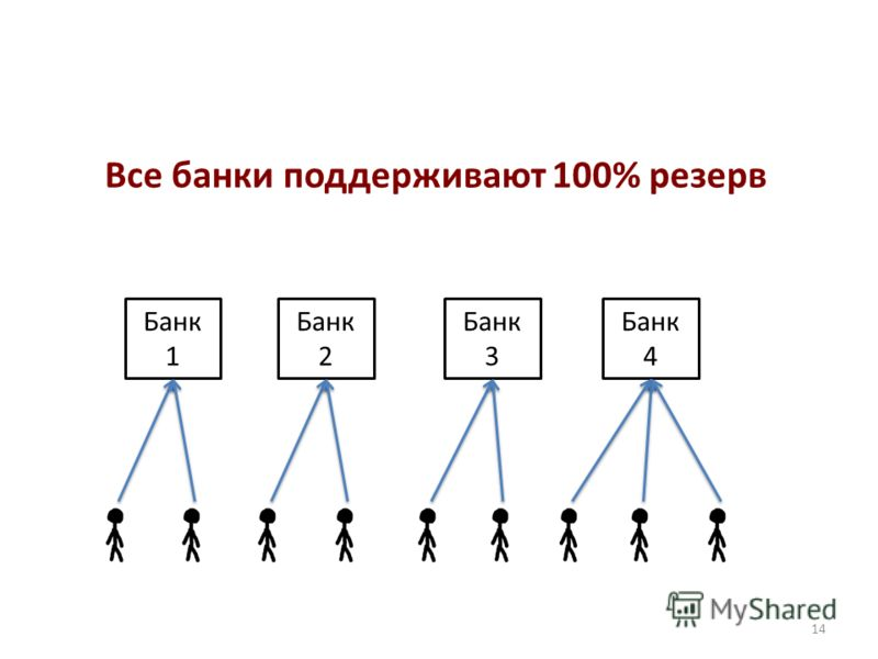 14 Банк 1 Банк 2 Банк 3 Банк 4 Все банки поддерживают 100% резерв
