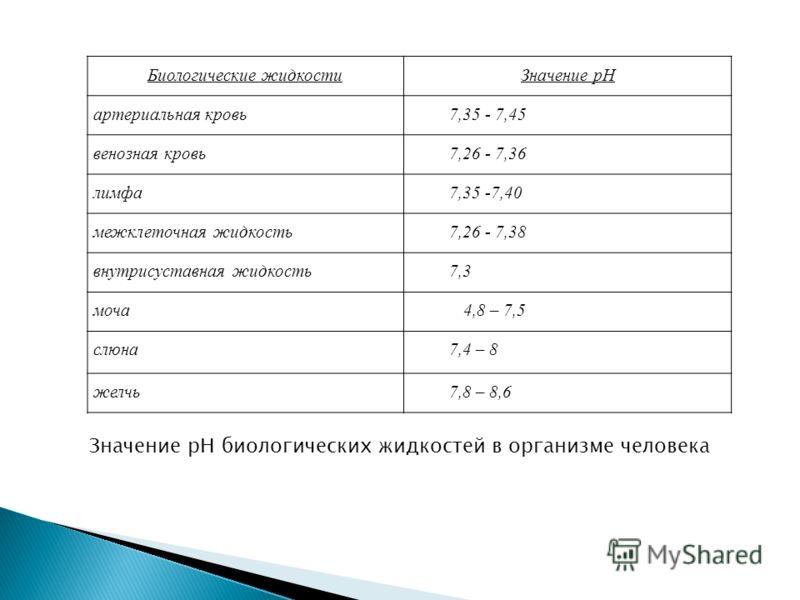 Биологические жидкостиЗначение рН артериальная кровь7,35 - 7,45 венозная кровь7,26 - 7,36 лимфа7,35 -7,40 межклеточная жидкость7,26 - 7,38 внутрисуставная жидкость7,3 моча 4,8 – 7,5 слюна7,4 – 8 желчь7,8 – 8,6 Значение рН биологических жидкостей в ор