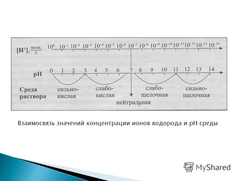 Взаимосвязь значений концентрации ионов водорода и рН среды