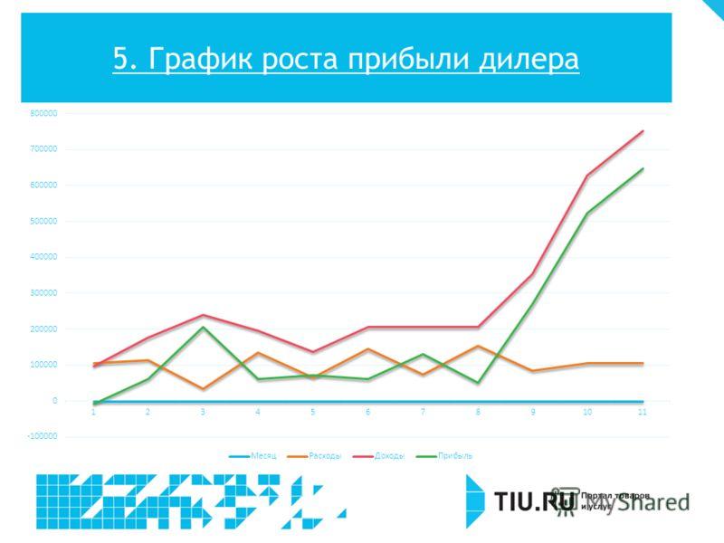 5. График роста прибыли дилера