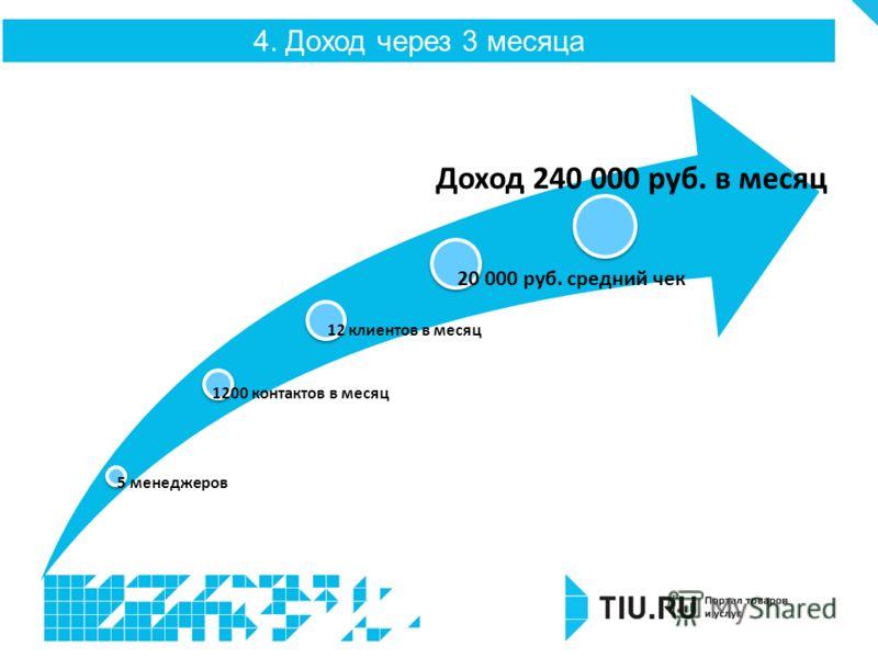 4. Доход через 3 месяца 5 менеджеров 1200 контактов в месяц 12 клиентов в месяц 20 000 руб. средний чек Доход 240 000 руб. в месяц