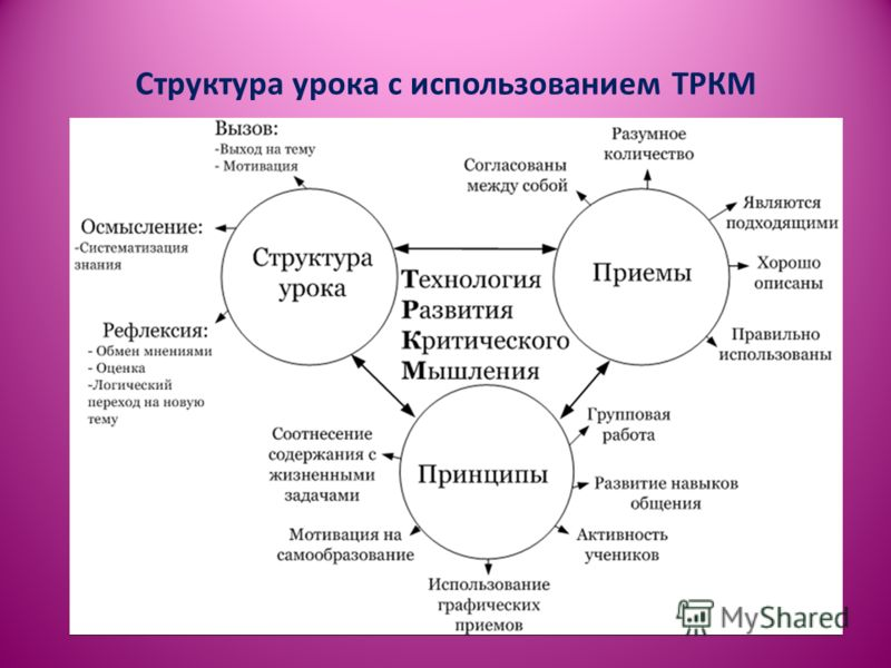 Структура урока с использованием ТРКМ