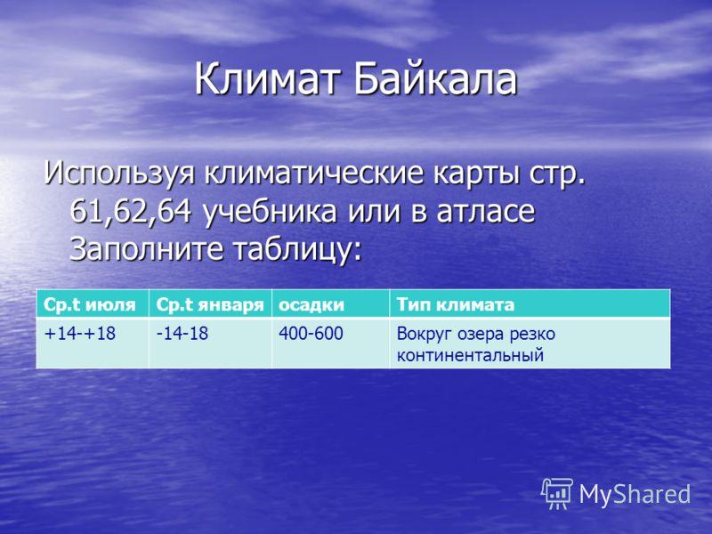 Климат Байкала Используя климатические карты стр. 61,62,64 учебника или в атласе Заполните таблицу: Ср.t июляСр.t январяосадкиТип климата +14-+18-14-18400-600Вокруг озера резко континентальный