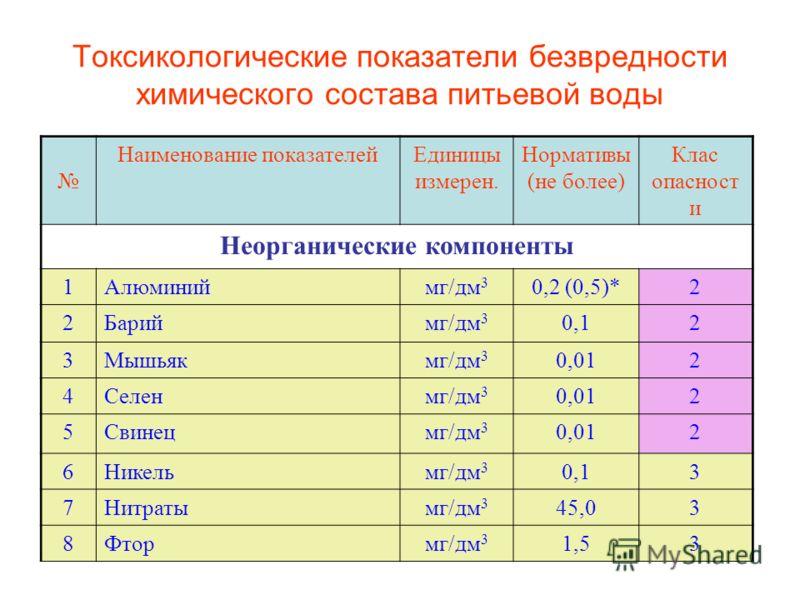 Токсикологические показатели безвредности химического состава питьевой воды Наименование показателейЕдиницы измерен. Нормативы (не более) Клас опасност и Неорганические компоненты 1Алюминиймг/дм 3 0,2 (0,5)*2 2Бариймг/дм 3 0,12 3Мышьякмг/дм 3 0,012 4