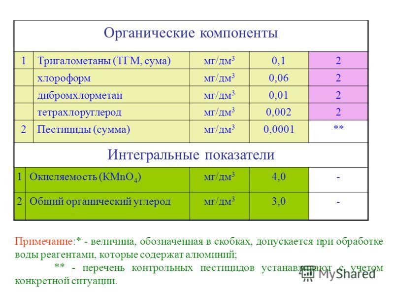 Органические компоненты 1Тригалометаны (ТГМ, сума)мг/дм 3 0,12 хлороформмг/дм 3 0,062 дибромхлорметанмг/дм 3 0,012 тетрахлоруглеродмг/дм 3 0,0022 2Пестициды (сумма)мг/дм 3 0,0001** Интегральные показатели 1Окисляемость (КМnO 4 )мг/дм 3 4,0- 2Общий ор