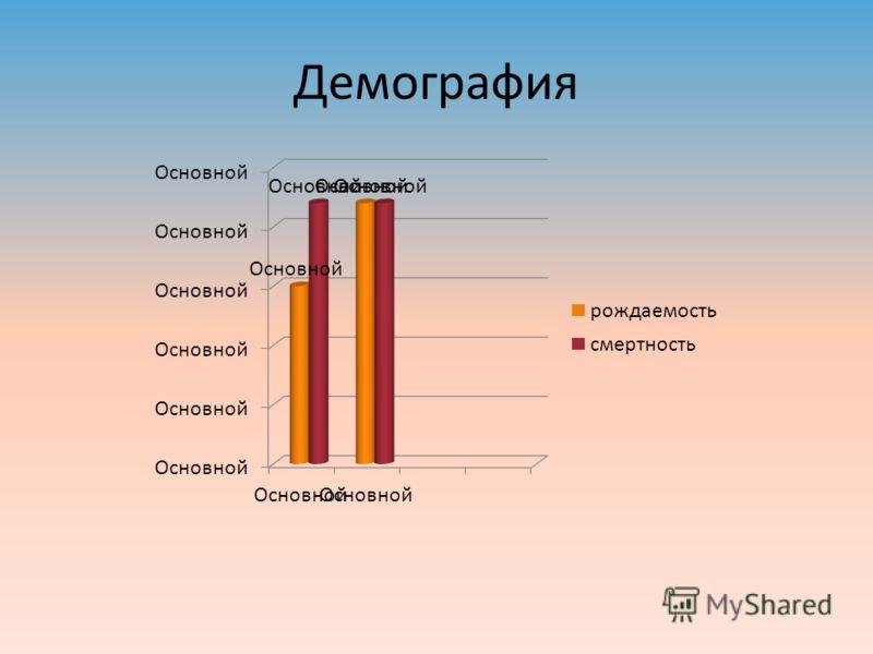 Демография