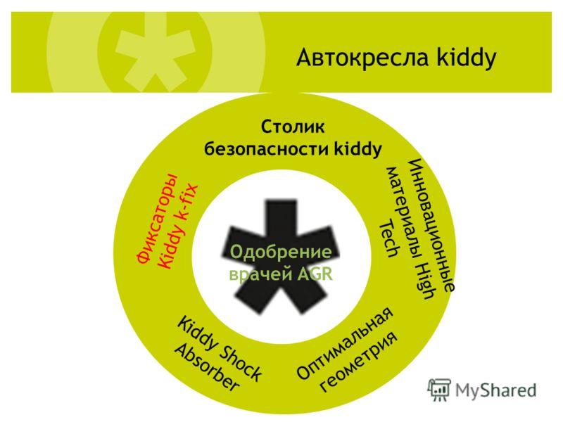 Столик безопасности kiddy Автокресла kiddy Kiddy Shock Absorber Оптимальная геометрия Фиксаторы Kiddy k-fix Инновационные материалы High Tech Одобрение врачей AGR