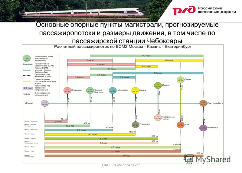 Основные опорные пункты магистрали, прогнозируемые пассажиропотоки и размеры движения, в том числе по пассажирской станции Чебоксары ОАО Ленгипротранс