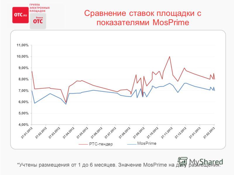 Сравнение ставок площадки с показателями MosPrime *Учтены размещения от 1 до 6 месяцев. Значение MosPrime на дату размещения. РТС-тендер MosPrime