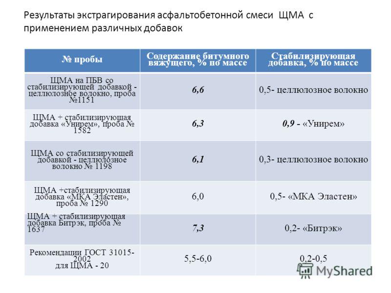 Результаты экстрагирования асфальтобетонной смеси ЩМА с применением различных добавок пробы Содержание битумного вяжущего, % по массе Стабилизирующая добавка, % по массе ЩМА на ПБВ со стабилизирующей добавкой - целлюлозное волокно, проба 1151 6,60,5-