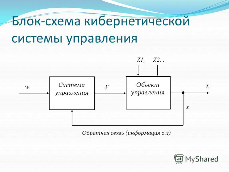 Блок-схема кибернетической системы управления Система управления Объект управления w y x x Обратная связь (информация о х ) Z1, Z2...