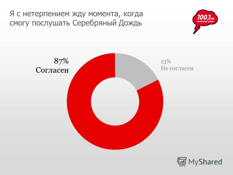 Я с нетерпением жду момента, когда смогу послушать Серебряный Дождь 87% Согласен 13% Не согласен