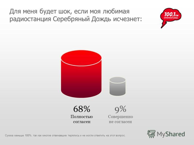 68% Полностью согласен 9% Совершенно не согласен Для меня будет шок, если моя любимая радиостанция Серебряный Дождь исчезнет: Сумма меньше 100%, так как многие отвечавшие терялись и не могли ответить на этот вопрос.