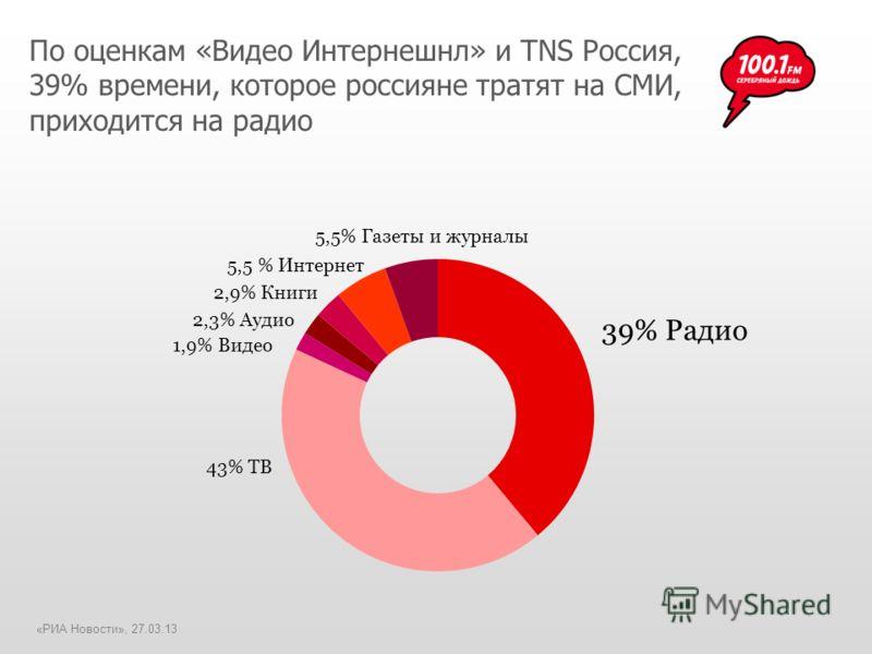 По оценкам «Видео Интернешнл» и TNS Россия, 39% времени, которое россияне тратят на СМИ, приходится на радио 5,5% Газеты и журналы 39% Радио 43% ТВ 1,9% Видео 2,3% Аудио 2,9% Книги 5,5 % Интернет «РИА Новости», 27.03.13