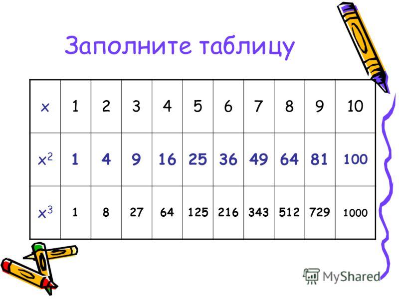 Заполните таблицу х12345678910 х2х2 149162536496481 100 х3х3 182764125216343512729 1000