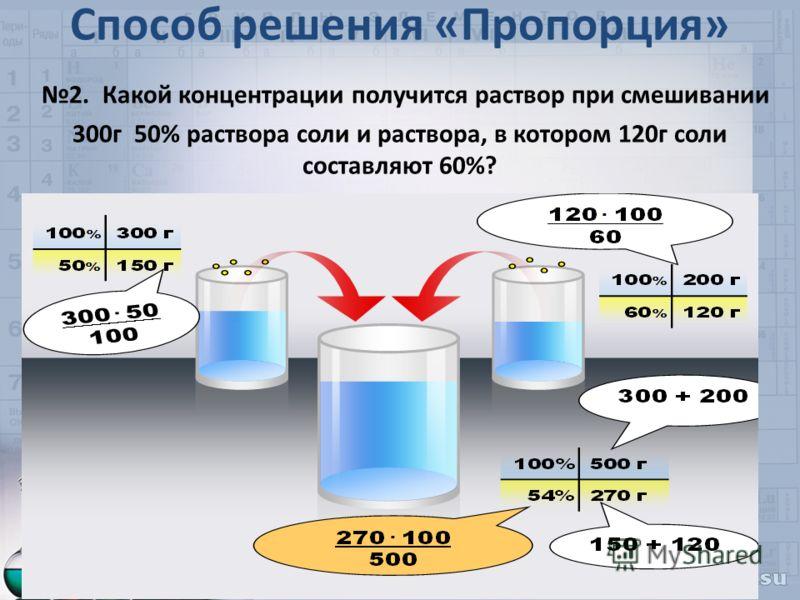Способ решения «Пропорция» 2. Какой концентрации получится раствор при смешивании 300г 50% раствора соли и раствора, в котором 120г соли составляют 60%?