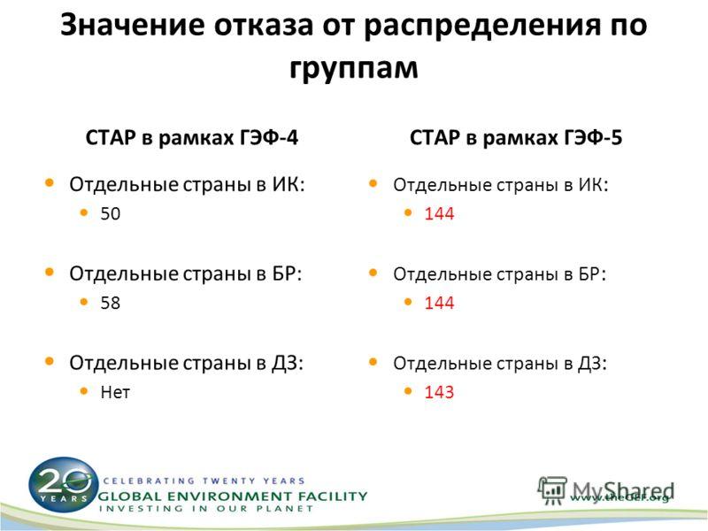 Значение отказа от распределения по группам СТАР в рамках ГЭФ-4 Отдельные страны в ИК: 50 Отдельные страны в БР: 58 Отдельные страны в ДЗ: Нет СТАР в рамках ГЭФ-5 Отдельные страны в ИК : 144 Отдельные страны в БР : 144 Отдельные страны в ДЗ : 143