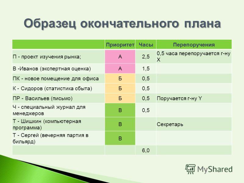 ПриоритетЧасыПерепоручения П - проект изучения рынка;А2,5 0,5 часа перепоручается г-ну Х В -Иванов (экспертная оценка)А1,5 ПК - новое помещение для офисаБ0,5 К - Сидоров (статистика сбыта)Б0,5 ПР - Васильев (письмо)Б0,5Поручается г-ну Y Ч - специальн