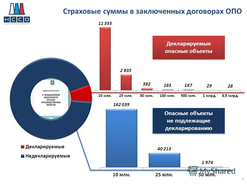 Страховые суммы в заключенных договорах ОПО Декларируемые опасные объекты Опасные объекты не подлежащие декларированию Опасные объекты не подлежащие декларированию 7%7% 93% 7