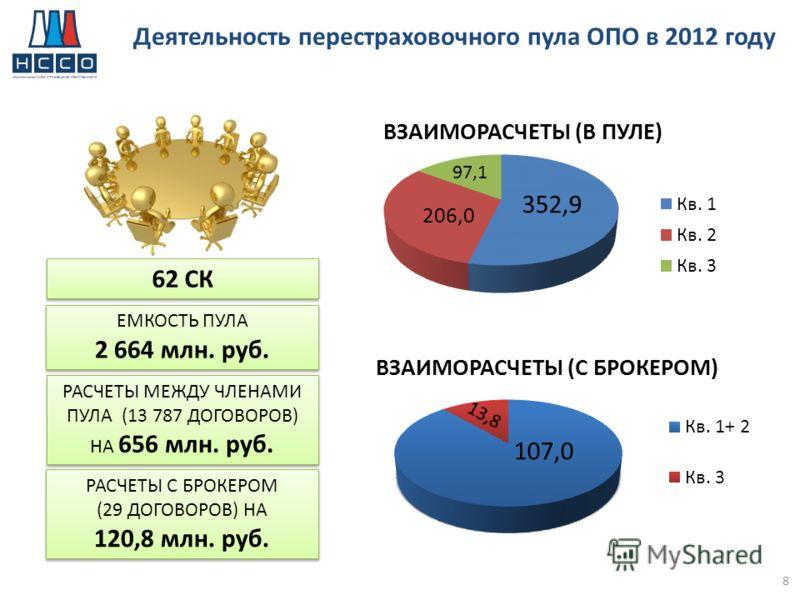 Емкость Пула на 01.01.2013 62 СК ЕМКОСТЬ ПУЛА 2 664 млн. руб. ЕМКОСТЬ ПУЛА 2 664 млн. руб. Деятельность перестраховочного пула ОПО в 2012 году РАСЧЕТЫ МЕЖДУ ЧЛЕНАМИ ПУЛА (13 787 ДОГОВОРОВ) НА 656 млн. руб. РАСЧЕТЫ С БРОКЕРОМ (29 ДОГОВОРОВ) НА 120,8 м