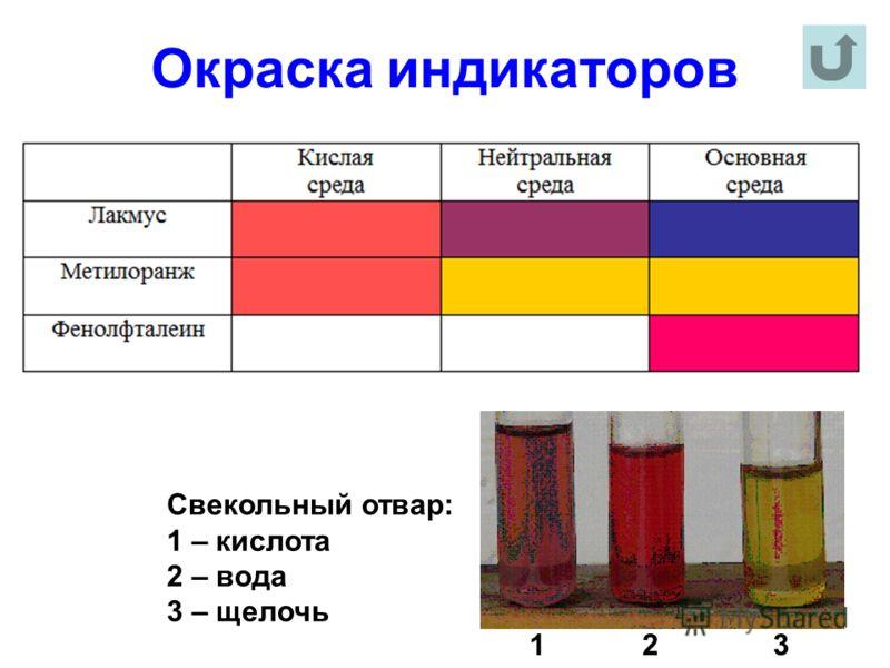 Окраска индикаторов Свекольный отвар: 1 – кислота 2 – вода 3 – щелочь 1 2 3