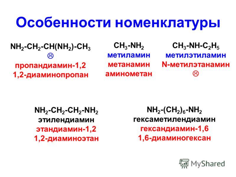 Особенности номенклатуры CH 3 -NH 2 метиламин метанамин аминометан NН 2 -CH 2 -CH(NH 2 )-CH 3 пропандиамин-1,2 1,2-диаминопропан СH 3 -NH-C 2 H 5 метилэтиламин N-метилэтанамин NH 2 -CH 2 -CH 2 -NH 2 этилендиамин этандиамин-1,2 1,2-диаминоэтан NH 2 -(