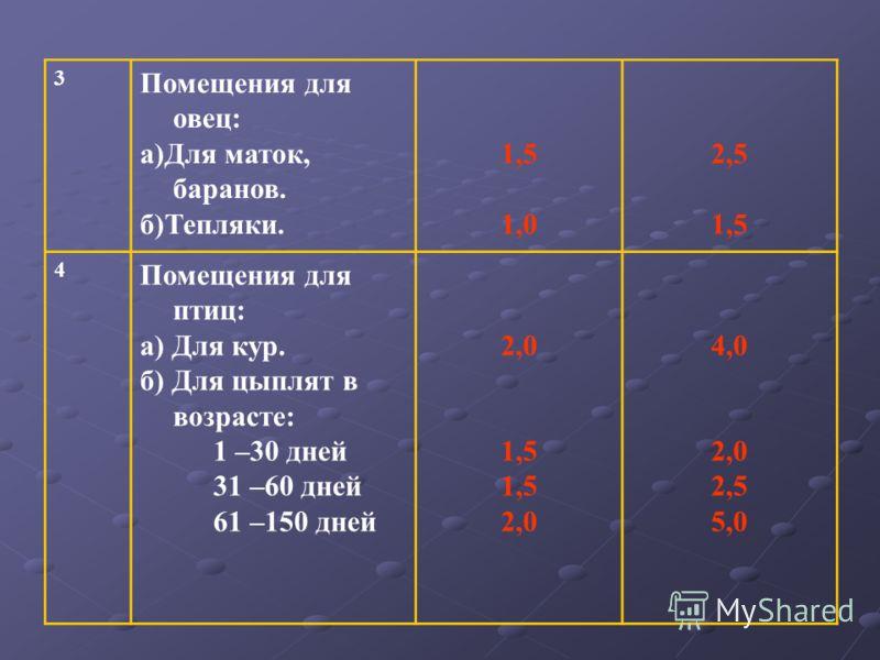 3 Помещения для овец: а)Для маток, баранов. б)Тепляки. 1,5 1,0 2,5 1,5 4 Помещения для птиц: а) Для кур. б) Для цыплят в возрасте: 1 –30 дней 31 –60 дней 61 –150 дней 2,0 1,5 2,0 4,0 2,0 2,5 5,0
