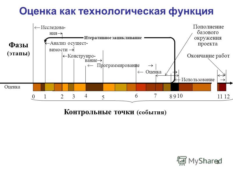 8 Оценка как технологическая функция Оценка Исследова- ния Программирование Оценка Использование Фазы (этапы) Итеративное зацикливание Пополнение базового окружения проекта Окончание работ Анализ осущест- Конструиро- вимости вание 5 4 3210 7 9 10 12