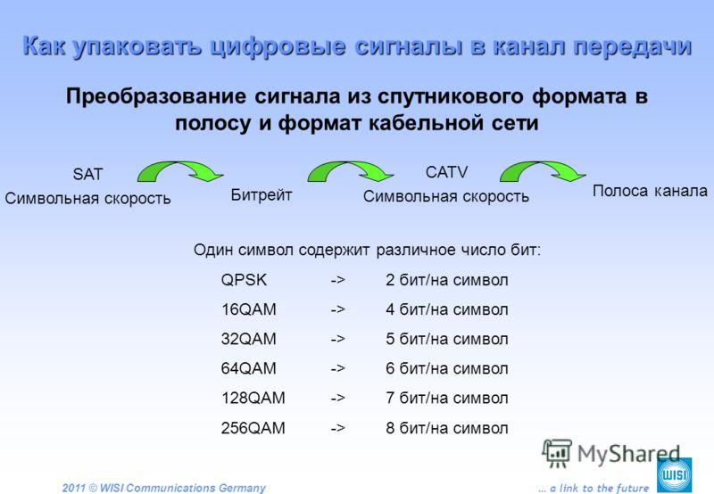 2011 © WISI Communications Germany … a link to the future Преобразование сигнала из спутникового формата в полосу и формат кабельной сети Как упаковать цифровые сигналы в канал передачи Один символ содержит различное число бит: QPSK->2 бит/на символ