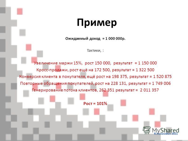 Пример R.Konovalov 2011 Ожидаемый доход = 1 000 000р. Тактики, : Увеличение маржи 15%, рост 150 000, результат = 1 150 000 Кросс-продажи, рост ещё на 172 500, результат = 1 322 500 Конверсия клиента в покупателя, ещё рост на 198 375, результат = 1 52