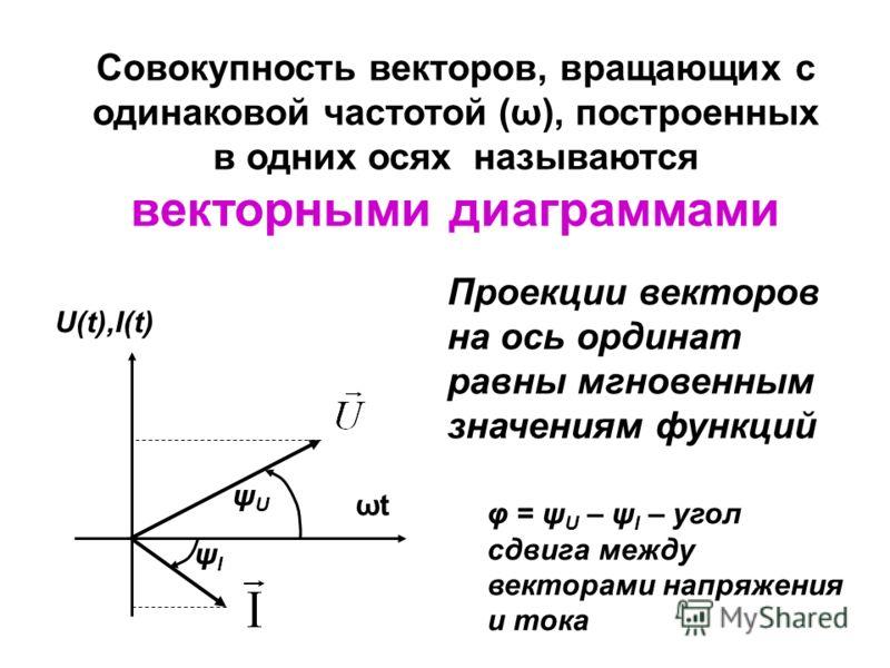 Таким образом, любую синусоидальную функцию (ток, напряжение, мощность) можно отобразить в виде тригонометрической функции типа ƒ(t) =F max sin(ωt ± ψ ƒ ), графически в осях координат[ƒ(t) или ƒ(ωt)] или в виде вращающихся с круговой частотой (ω) век