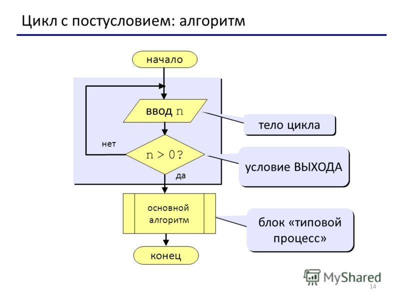 14 Цикл с постусловием: алгоритм начало конец да нет n > 0? тело цикла условие ВЫХОДА блок «типовой процесс» ввод n основной алгоритм