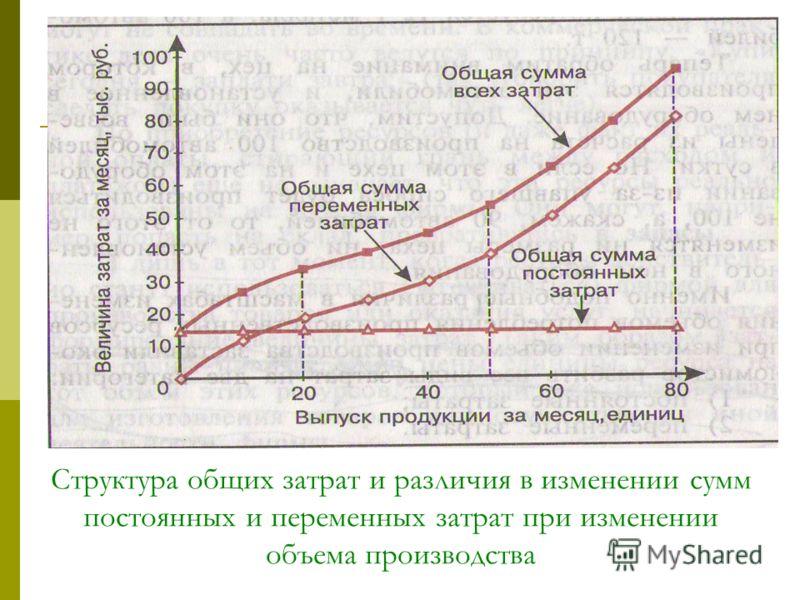 Структура общих затрат и различия в изменении сумм постоянных и переменных затрат при изменении объема производства