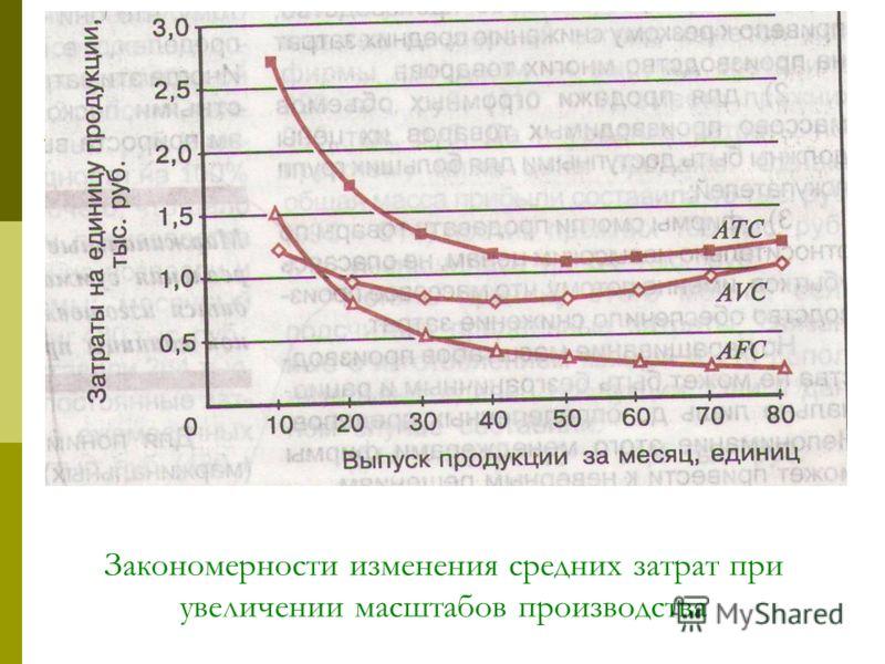 Закономерности изменения средних затрат при увеличении масштабов производства