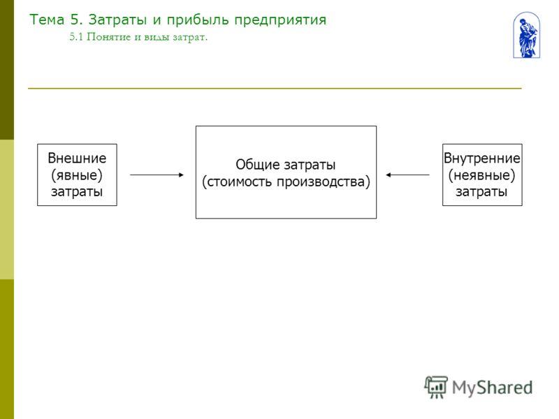 Тема 5. Затраты и прибыль предприятия 5.1 Понятие и виды затрат. Общие затраты (стоимость производства) Внешние (явные) затраты Внутренние (неявные) затраты