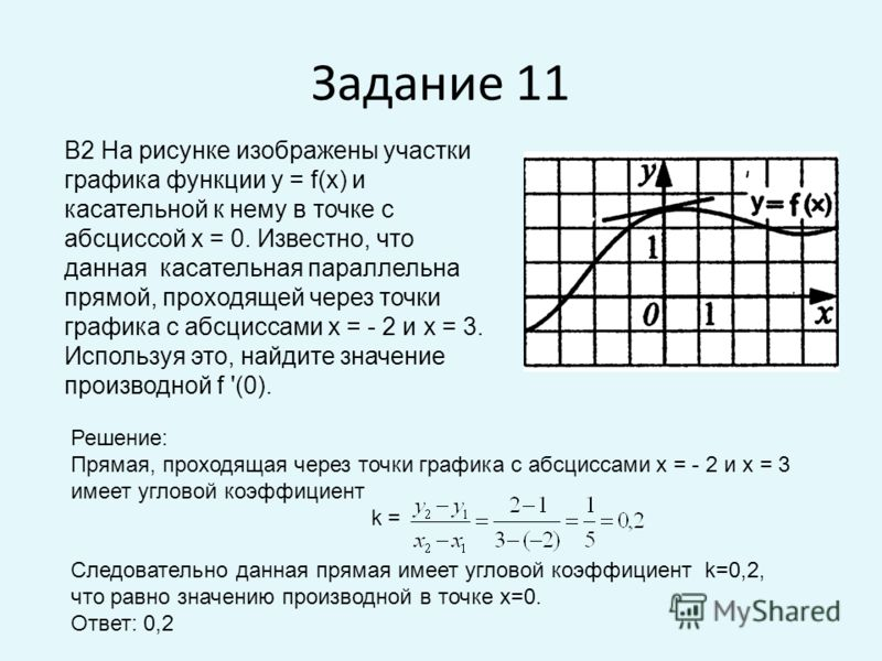 Задание 11 B2 На рисунке изображены участки графика функции у = f(x) и касательной к нему в точке с абсциссой х = 0. Известно, что данная касательная параллельна прямой, проходящей через точки графика с абсциссами х = - 2 и х = 3. Используя это, найд