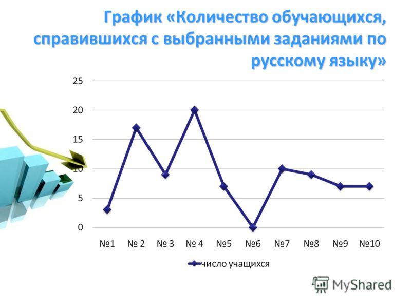 График «Количество обучающихся, справившихся с выбранными заданиями по русскому языку»