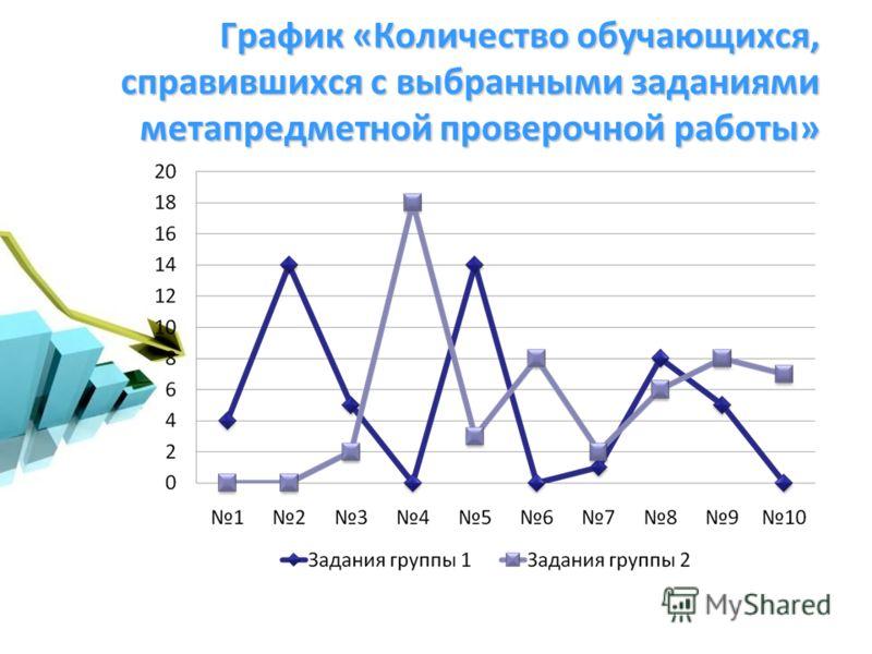График «Количество обучающихся, справившихся с выбранными заданиями метапредметной проверочной работы»