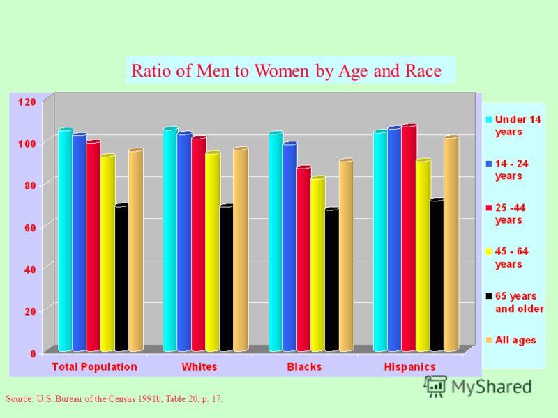 В числах: Соотношение мужчин и женщин Все население: прибл. 49% мужчин, 51% женщин до 24 лет: больше мужчин, чем женщин – женщины имеют преимущество в выборе партнера после 24 лет: больше женщин, чем мужчин – однако женское преимущество сохраняется д