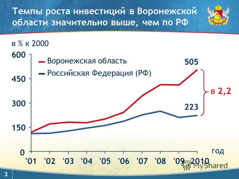 3 Темпы роста инвестиций в Воронежской области значительно выше, чем по РФ 0 505 223 в 2,2 Воронежская область Российская Федерация (РФ) в % к 2000 150 300 450 600 '01'02'03'04'05'06'07'08'092010 год