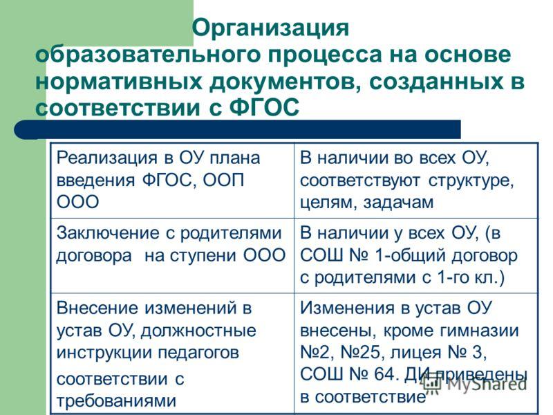 Организация образовательного процесса на основе нормативных документов, созданных в соответствии с ФГОС Реализация в ОУ плана введения ФГОС, ООП ООО В наличии во всех ОУ, соответствуют структуре, целям, задачам Заключение с родителями договора на сту