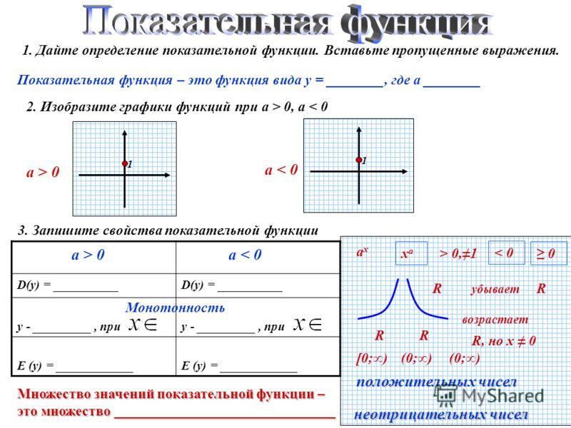 1. Дайте определение показательной функции. Вставьте пропущенные выражения. Показательная функция – это функция вида у = ________, где а ________ ахах > 0,1 < 0 0xaxa 1 1 2. Изобразите графики функций при а > 0, a < 0 a > 0 a < 0 3. Запишите свойства