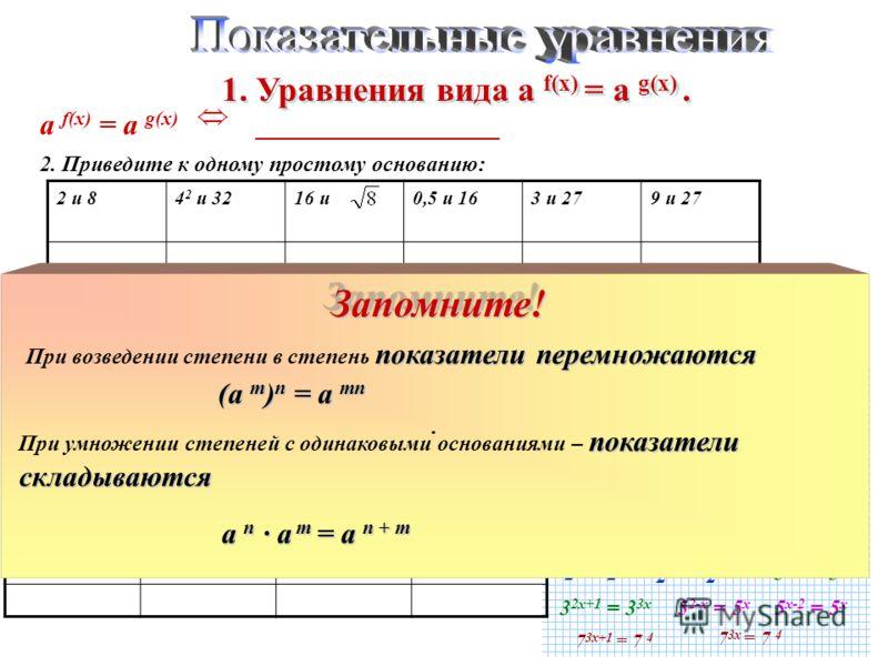 а f(x) = а g(x) ______________________ f(x) = g(x) 2. Приведите к одному простому основанию: 2 и 2 3 2 4 и 2 5 2 4 и 2 3/2 2 -1 и 2 4 3 и 3 3 3 2 и 3 3 3 -2 и 3 3 3 1/2 и 3 4 5 и 5 -1 5 2 и 5 3 5 -1 и 5 3 5 -1/2 и 5 3. Приведите обе части уравнения к