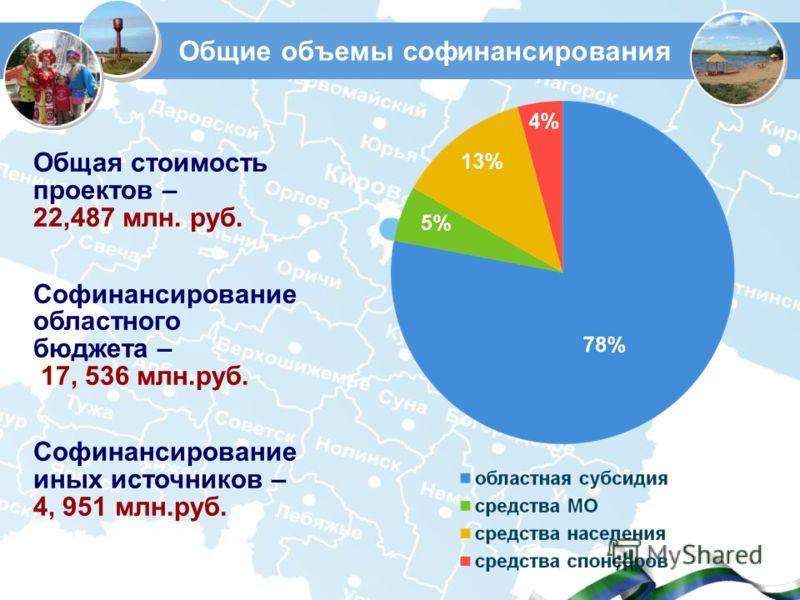 Общие объемы софинансирования Общая стоимость проектов – 22,487 млн. руб. Софинансирование областного бюджета – 17, 536 млн.руб. Софинансирование иных источников – 4, 951 млн.руб.
