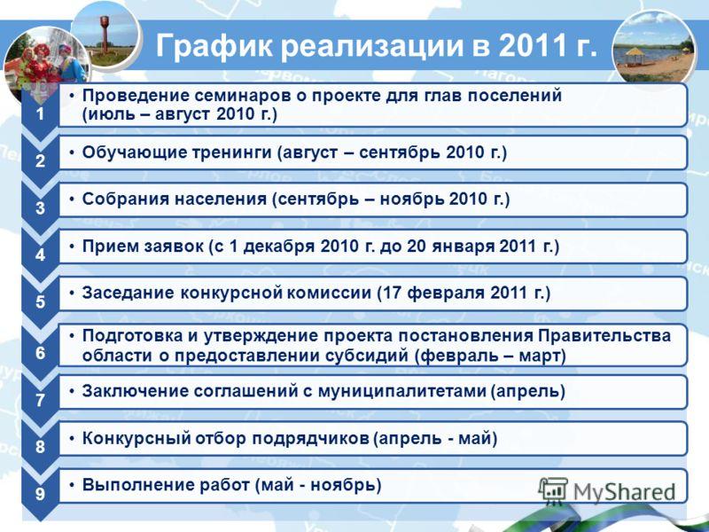 График реализации в 2011 г. 1 Проведение семинаров о проекте для глав поселений (июль – август 2010 г.) 2 Обучающие тренинги (август – сентябрь 2010 г.) 3 Собрания населения (сентябрь – ноябрь 2010 г.) 4 Прием заявок (с 1 декабря 2010 г. до 20 января