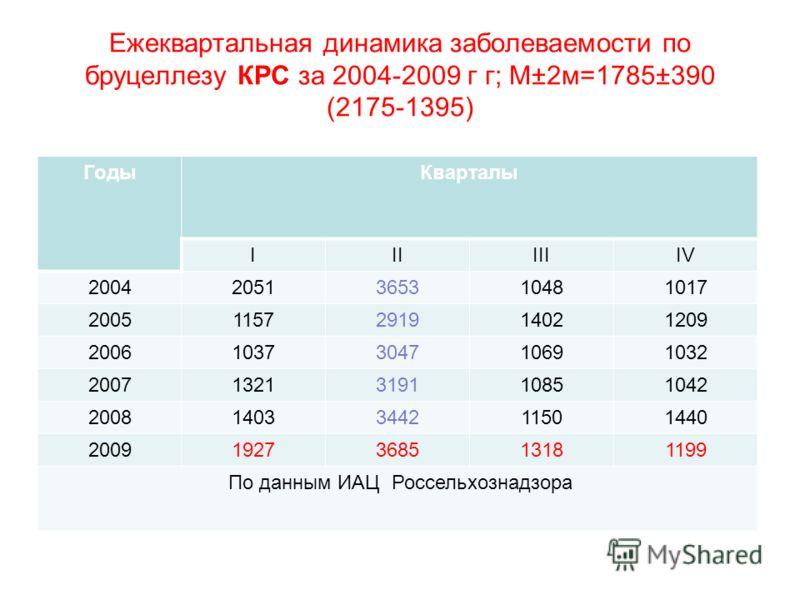 Ежеквартальная динамика заболеваемости по бруцеллезу КРС за 2004-2009 г г; М±2м=1785±390 (2175-1395) ГодыКварталы IIIIIIIV 20042051365310481017 20051157291914021209 20061037304710691032 20071321319110851042 20081403344211501440 20091927368513181199 П