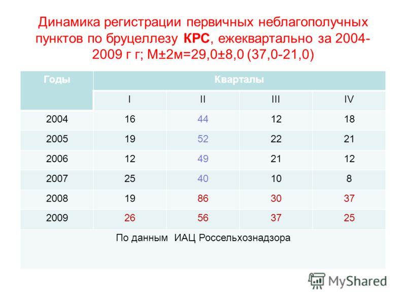 Динамика регистрации первичных неблагополучных пунктов по бруцеллезу КРС, ежеквартально за 2004- 2009 г г; М±2м=29,0±8,0 (37,0-21,0) ГодыКварталы IIIIIIIV 200416441218 200519522221 200612492112 20072540108 200819863037 200926563725 По данным ИАЦ Росс
