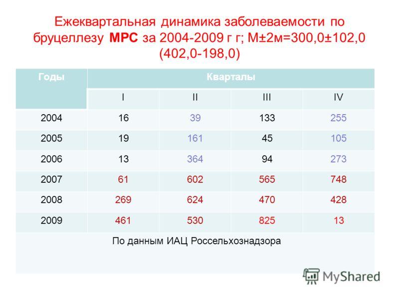 Ежеквартальная динамика заболеваемости по бруцеллезу МРС за 2004-2009 г г; М±2м=300,0±102,0 (402,0-198,0) ГодыКварталы IIIIIIIV 20041639133255 20051916145105 20061336494273 200761602565748 2008269624470428 200946153082513 По данным ИАЦ Россельхознадз