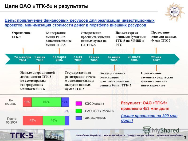 3 1 июля 2005 31 марта 2006 3 мая 2006 24 декабря 2004 Конвертация акций РГК в дополнительные акции ТГК-5 Начало операционной деятельности ТГК-5 по схеме аренды генерирующих мощностей РГК Учреждение ТГК-5 Начало торгов ценными бумагами ТГК-5 на ММВБ