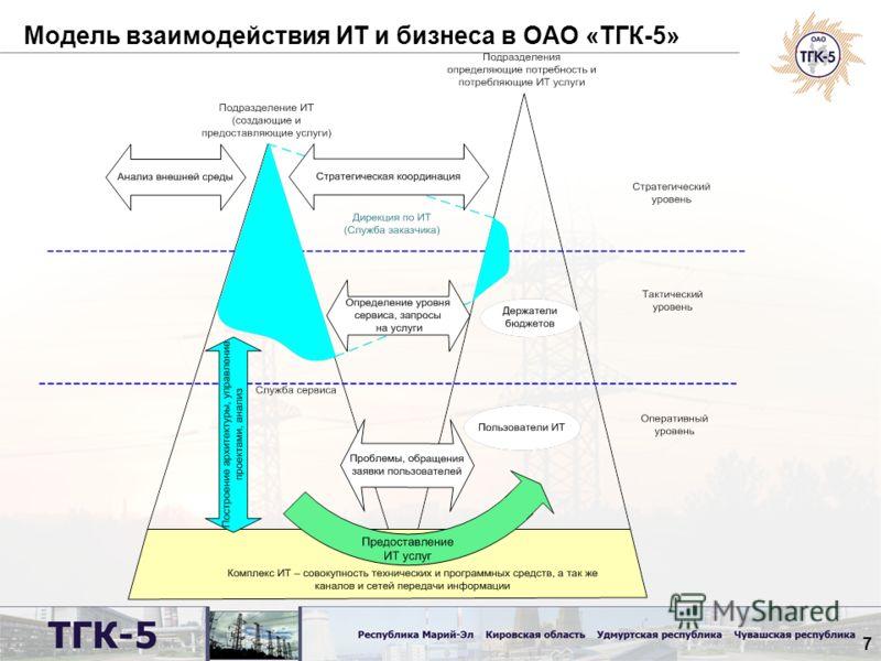 7 Модель взаимодействия ИТ и бизнеса в ОАО «ТГК-5»